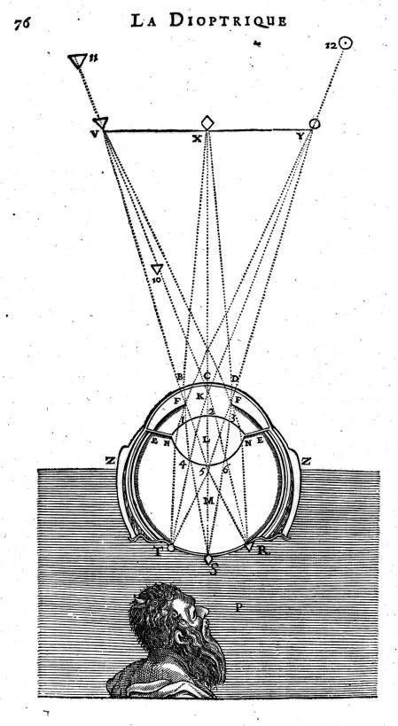 L0012003 Descartes: Diagram of ocular refraction.