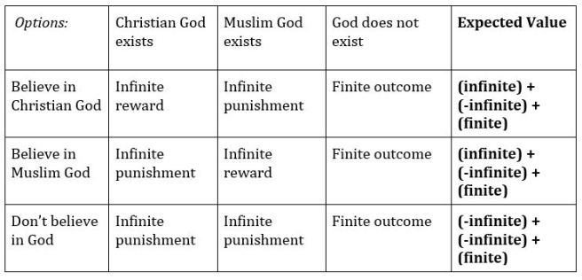 """Decision matrix for Pascal's Wager for the """"Many Gods"""" objection."""